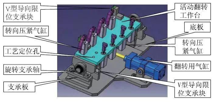 气动翻转夹具能同时加工四个零件,主要由底板,活动翻转工作台,旋转图片