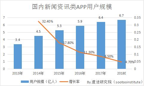 国内资讯_速途研究院:2018年Q2新闻资讯类APP研究报告