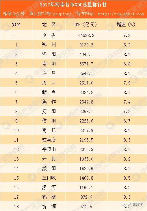 2017上半年河南gdp_河南地图