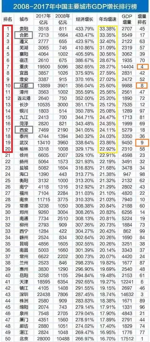 大连近十年gdp排名_中国哪个县比三个省gdp高