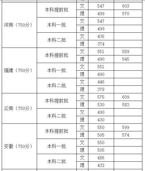 四川外国语大学发布29省市和地区本科一批 二批录取分数线