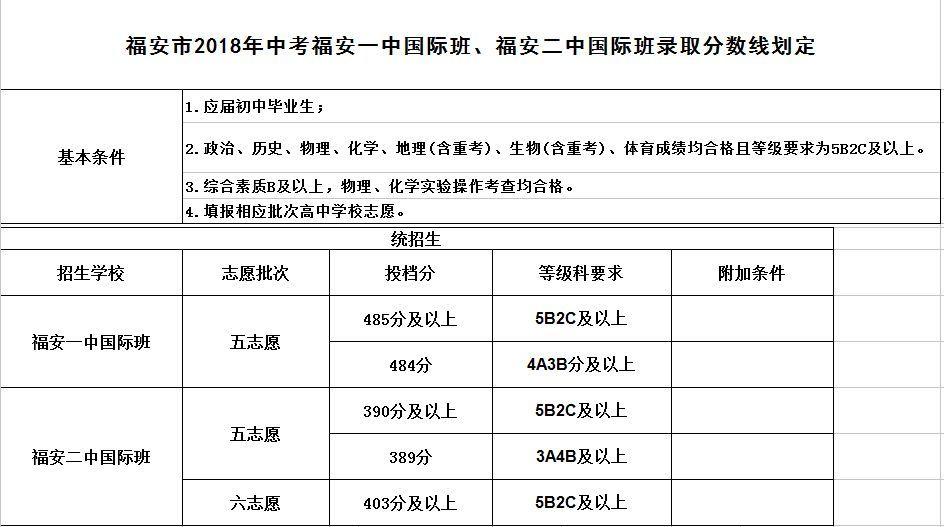 快讯 2018年福安 霞浦 寿宁普通高中录取分数线出炉