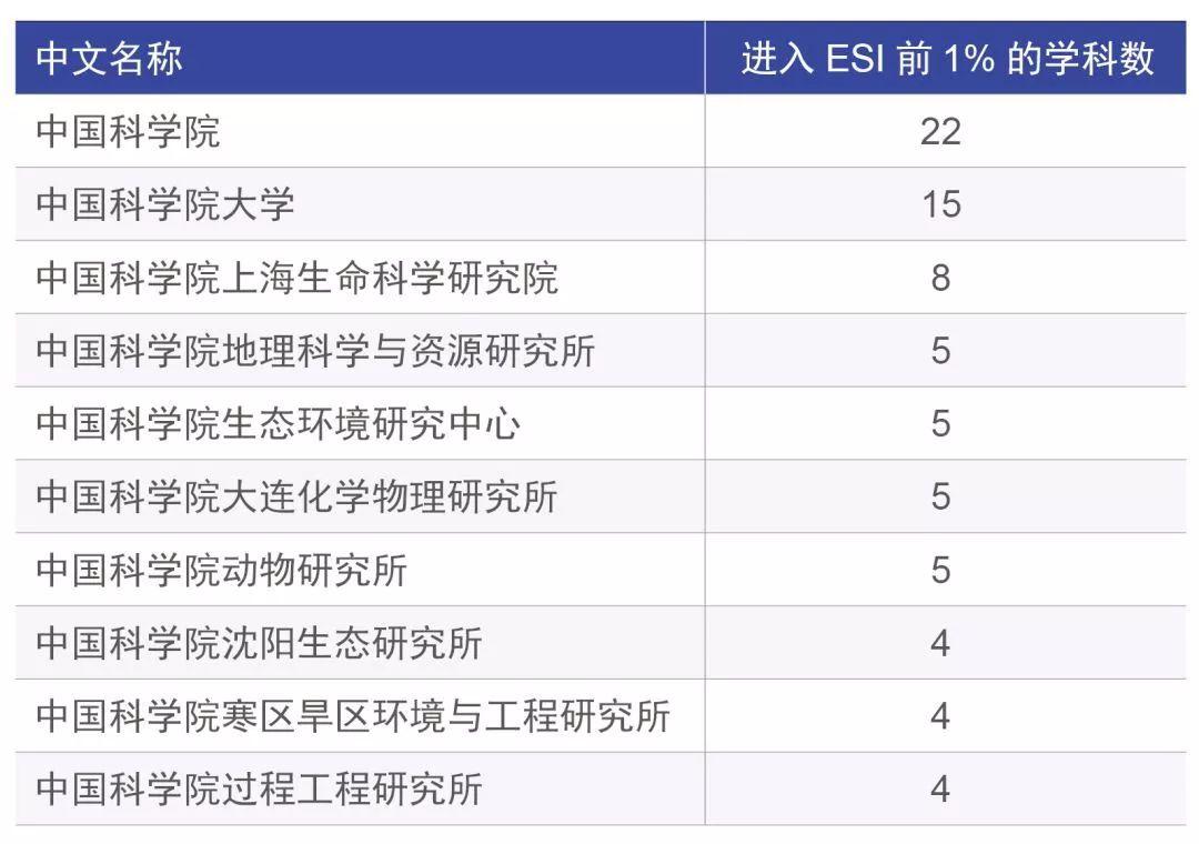 ESI视角下的中国科学院科研表现(2018年7月)