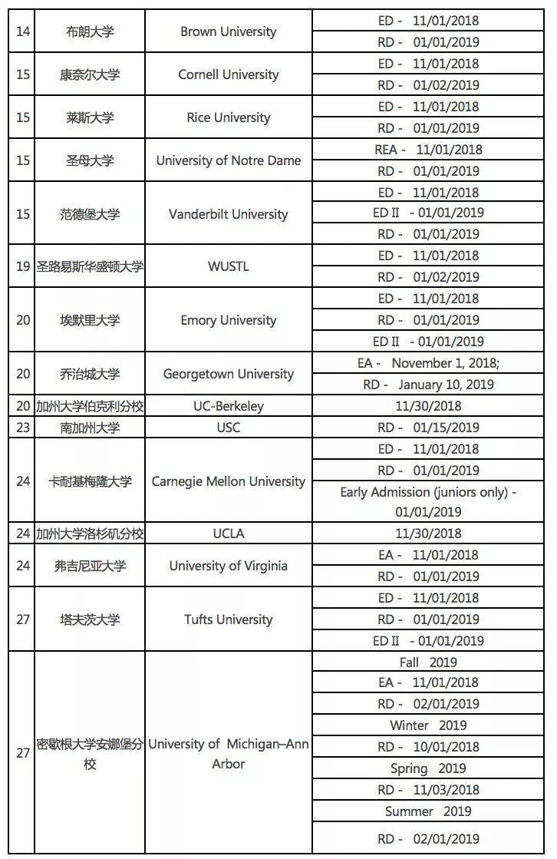 2019年美国前100名大学排行_2019美国前100名综合性大学和文理学院信息汇