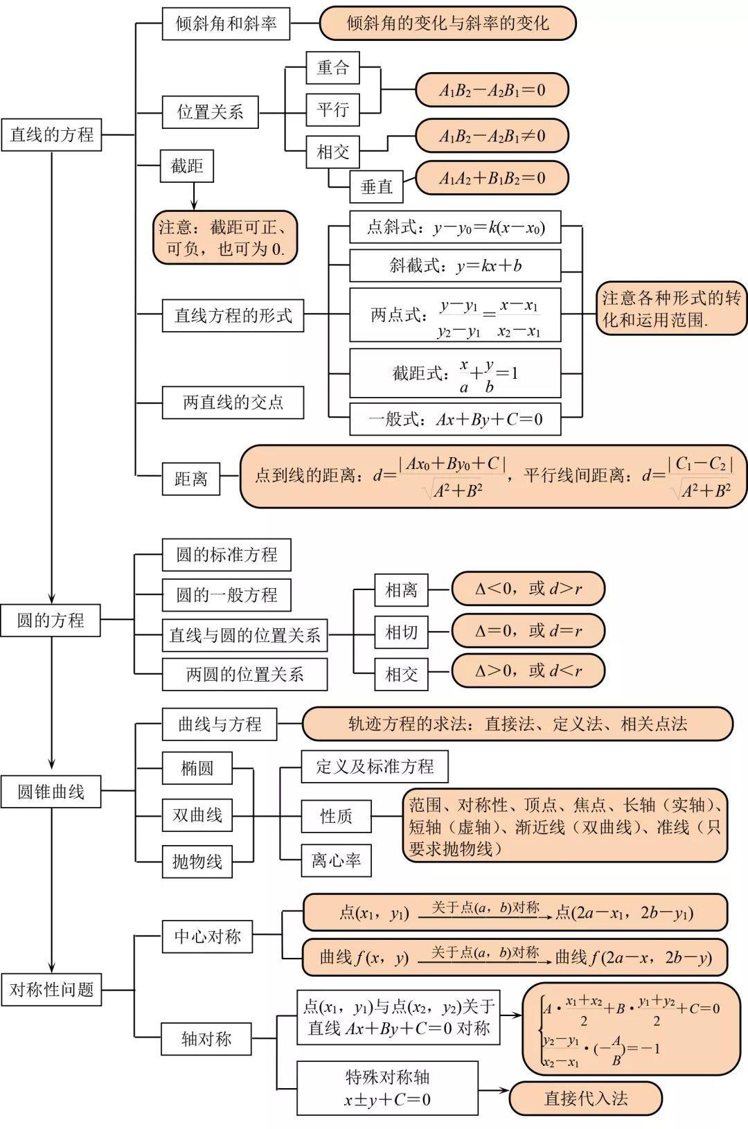 数学周期超全知识点结构图扫清,汇总三年知识点,建议四数学v数学高中高中图片