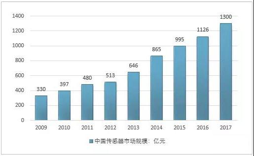 2018年中国传感器行业发展现状及未来前景预测