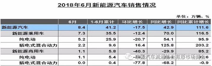 6月新能源车销8.4万辆,同增42.9%