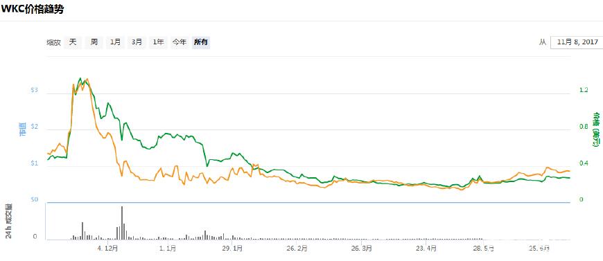 中国互金协会:迅雷链克等区块链技术是融资行为