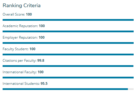 2019全球大学排行榜_2019世界最权威十大大学排名发布,华东上榜高校最多