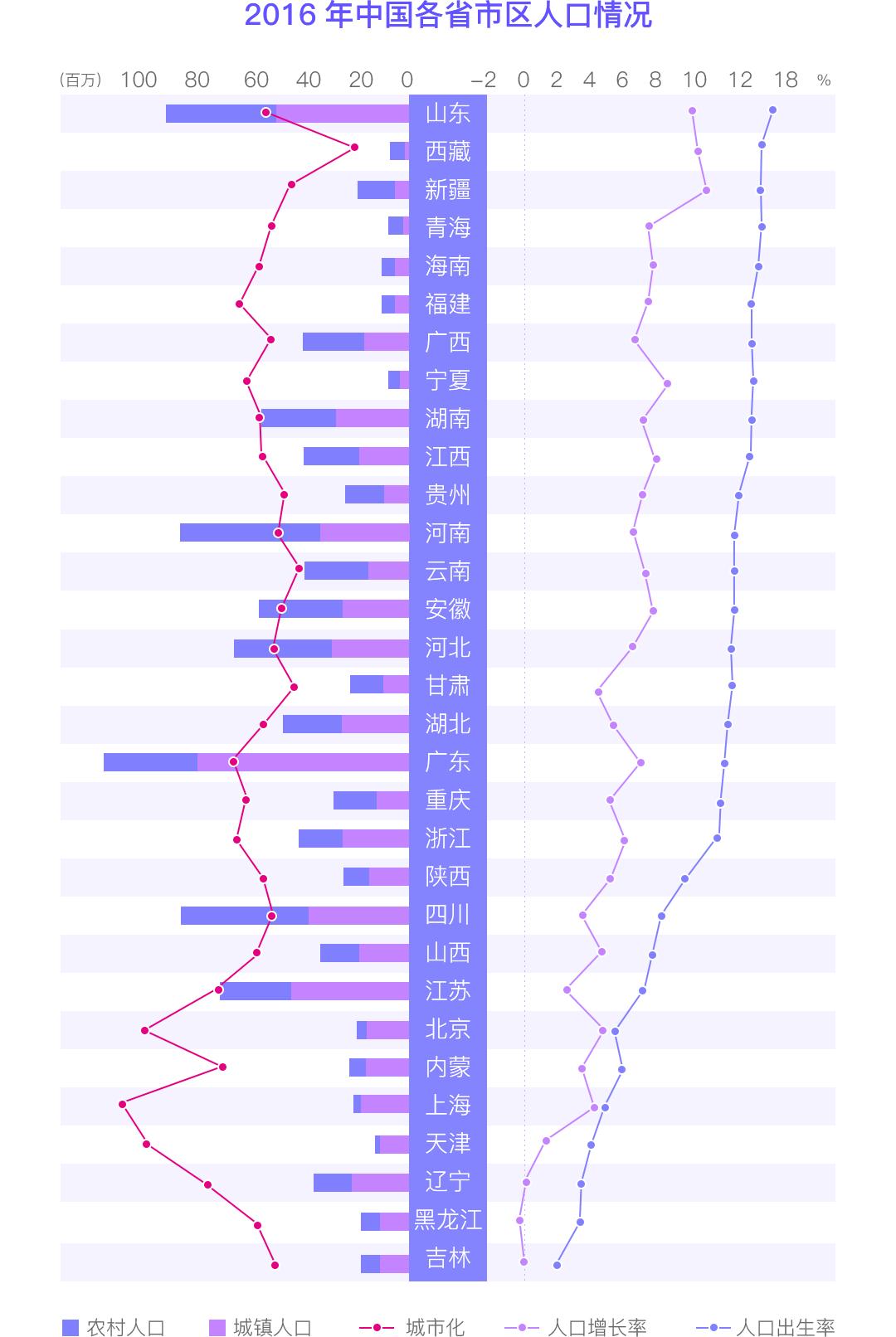 上海人口增长率_京 城互鉴 宏观尺度上京沪双城的若干比较(2)