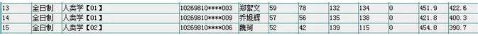 2019华东师范大学人类学考研经验