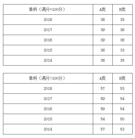 考研党必看 近五年考研分数线及趋势图 2014 2018