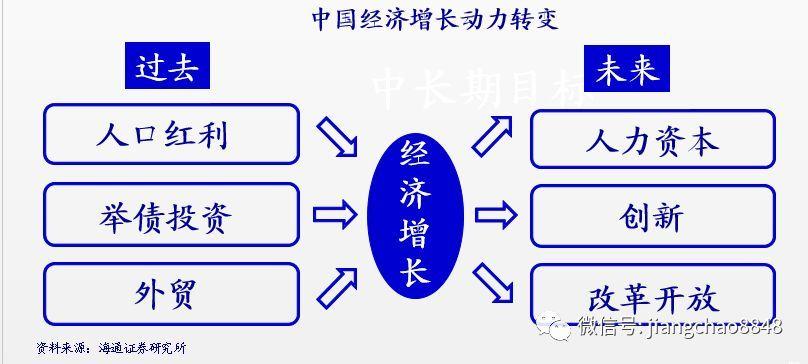 宏观经济研究和大类资产配置(海通宏观姜超)