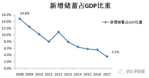 银行储蓄和gdp有关吗_预计三四季度GDP增速为6.8
