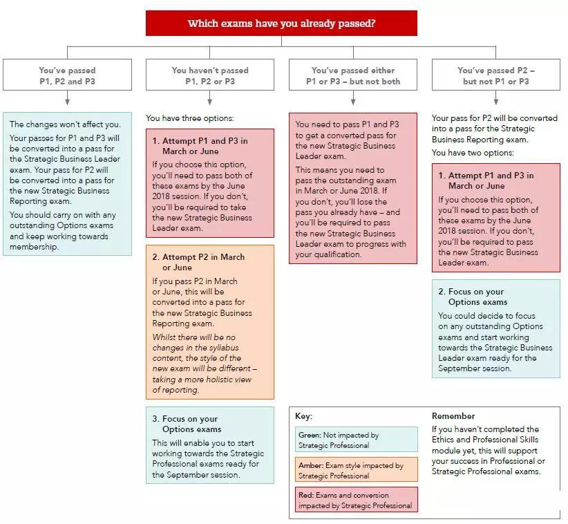 2018年9月ACCA新大纲下P阶段备考攻略