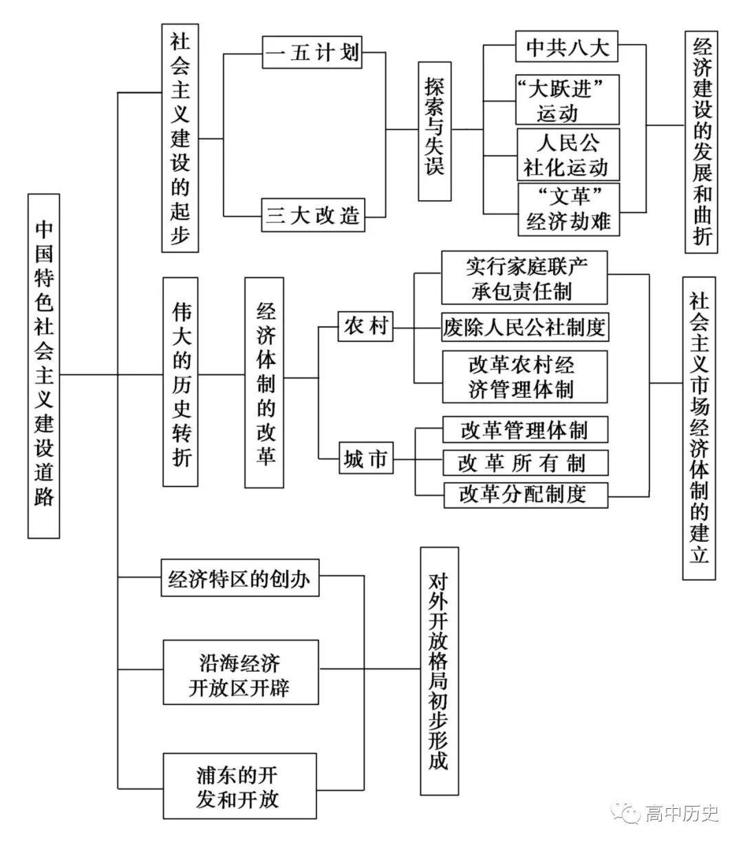中国古代经济结构框架图