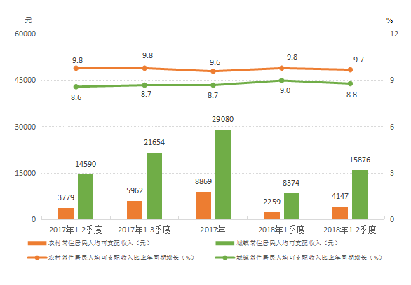 全国城市人均可支配收入排名_人均可支配收入