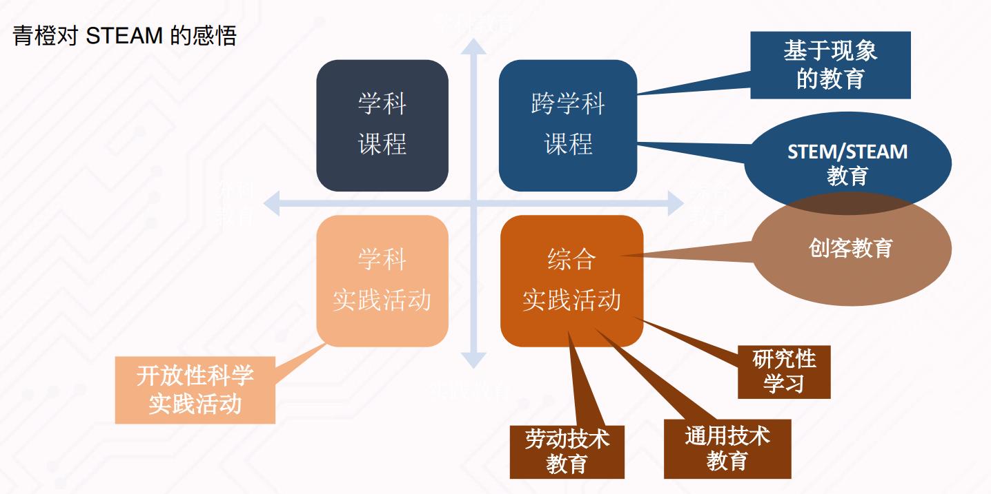 【GET·夏】青橙创客创始人李寅:设计思维能否应用到创客教育中?
