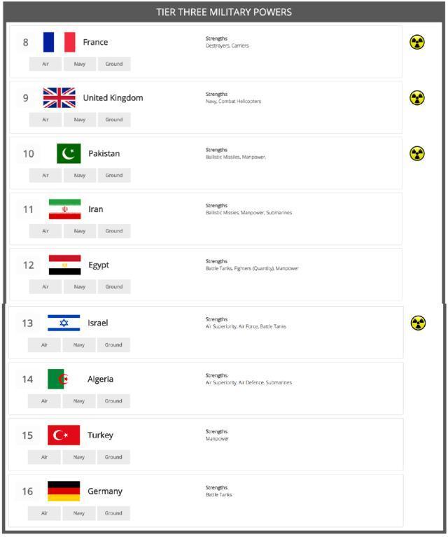 阿尔及利亚海军实力_外媒发布前三等军力国家,日本韩国属于第二等,英国法国屈居三等