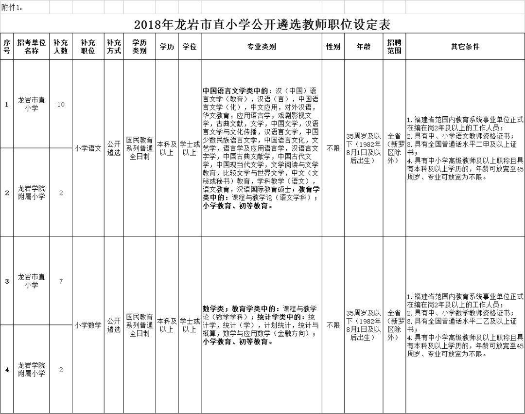 龙岩市直小学2018年公开遴选在职教师公告