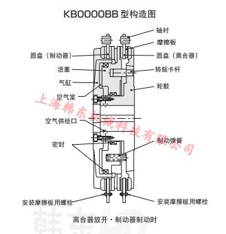 气动离合器制动器组在压力机上的优势图片