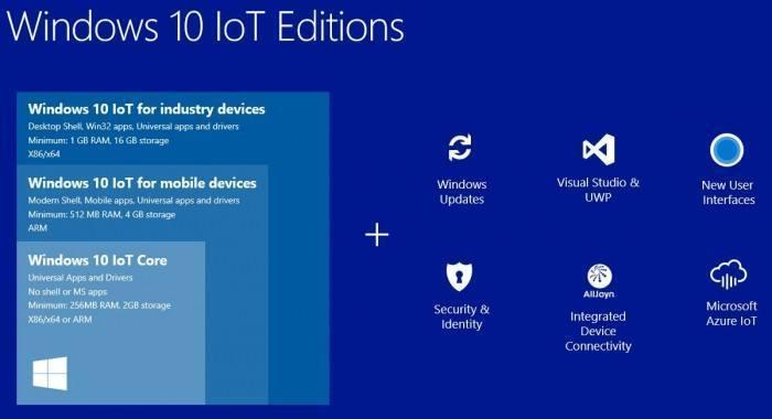 Windows 10物联网核心服务进入公开预览阶段,收费标准初步披露
