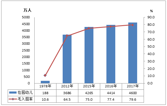 2017全国教育发展公报:学前教育毛入园率近八成,各级各类民办学校占比超三成_|_芥末堆
