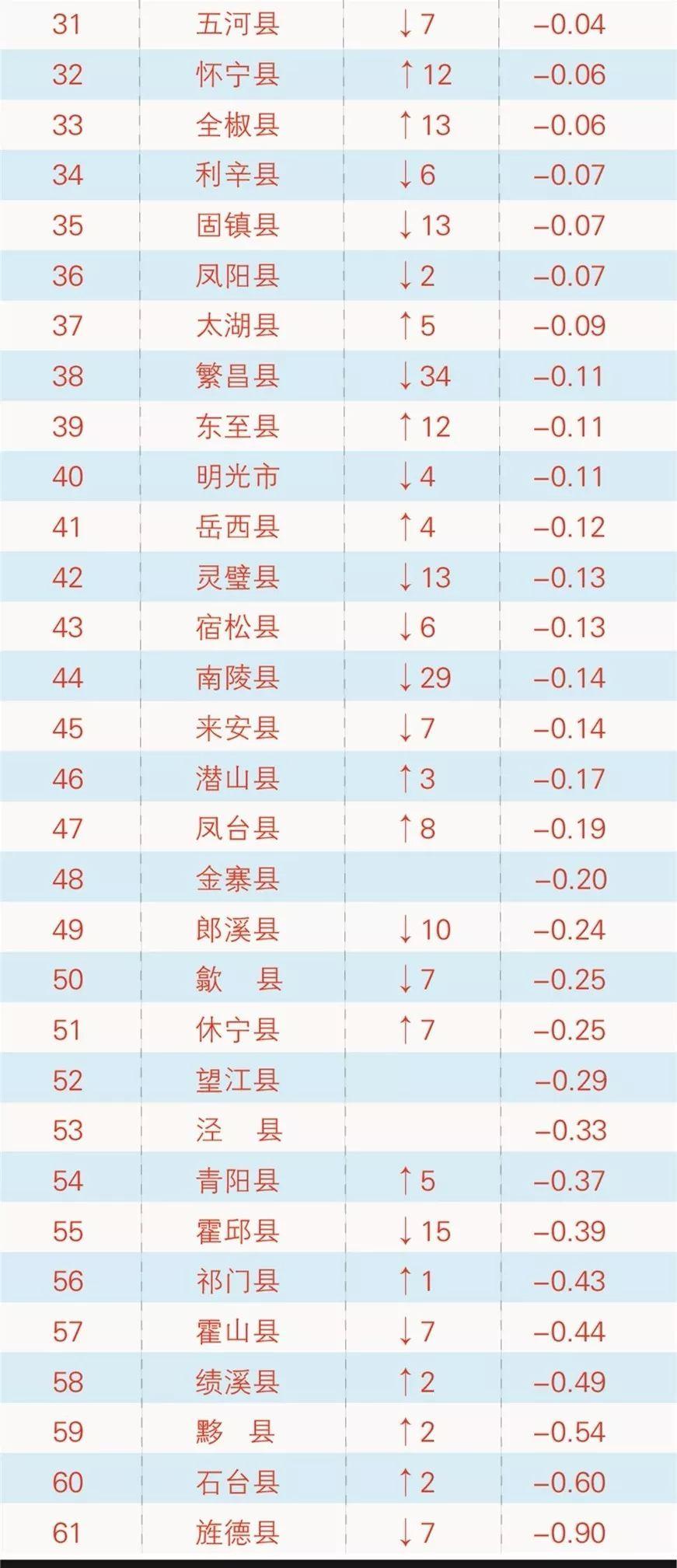 安徽61个县城gdp_安徽61县 市 最新GDP出炉,来看看你的家乡排第几 曝光台 市民网 Discuz