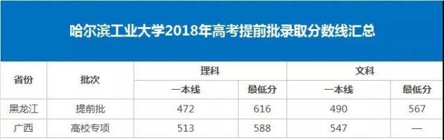 全国11所名校2018年高考最新全国分省分省最低录取分数线公布