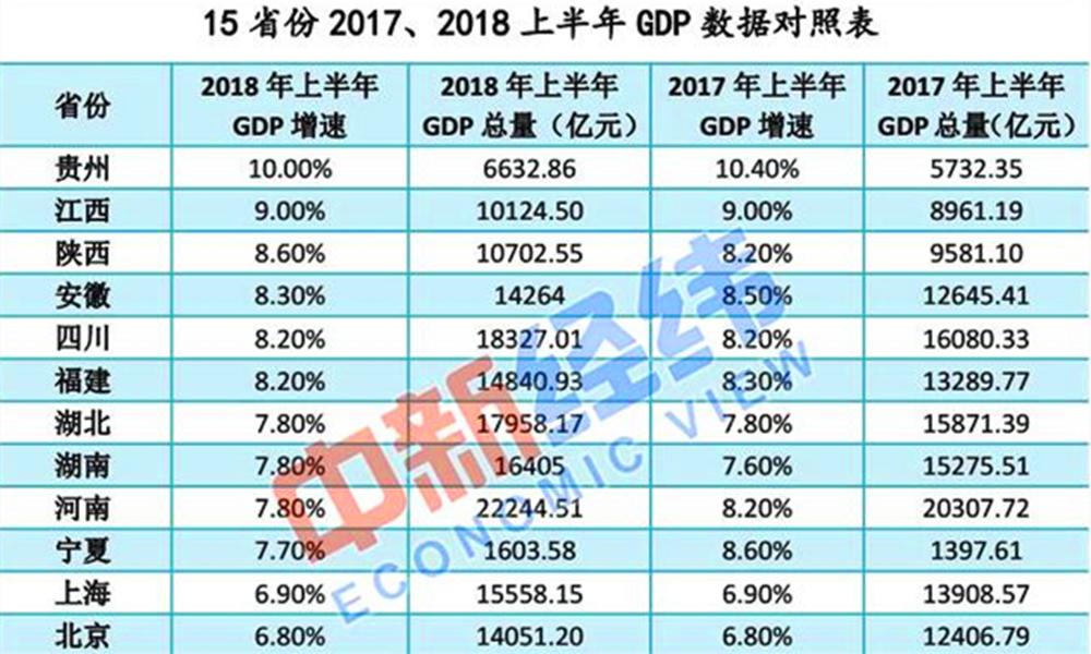 河南GDP最低的五个县_2017年河南各市GDP排行榜 郑州总量第一 11城增速下降 附榜单