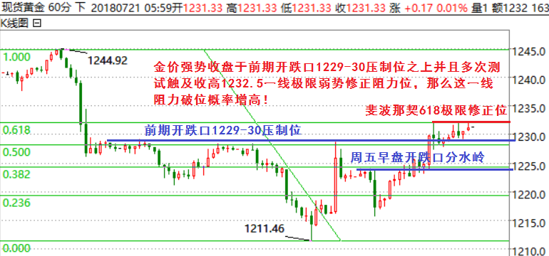 http://gold.cnfol.com/mingjiadianjin/20180721/26682003.shtml