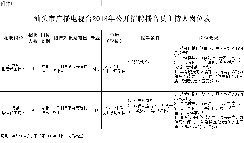 2018揭西招聘教师公告 | 汕头市广播电视台2018年公开