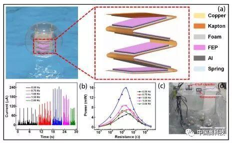 前沿科技 | 中科院科学家研究成功制备耦合弹簧及多层结构的球形摩擦纳米发电机