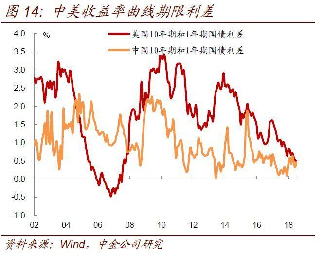 【中金固收·利率】美国曲线熊平,中国曲线牛陡意味着什么?