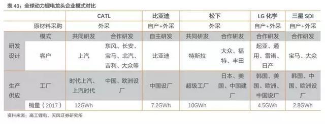 动力电池的中日韩 谁最强?中国宁德时代独领风骚