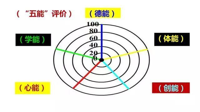 第797期:上海格致中学的成长评估