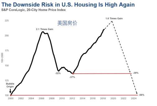[原创]美国楼市房价或达到峰值(图)