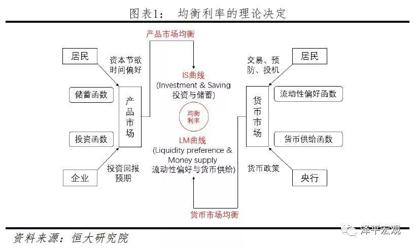 消费函数与储蓄函数_【涨姿势】中国利率市场现状:七大利率如何传导?未来有哪些 ...