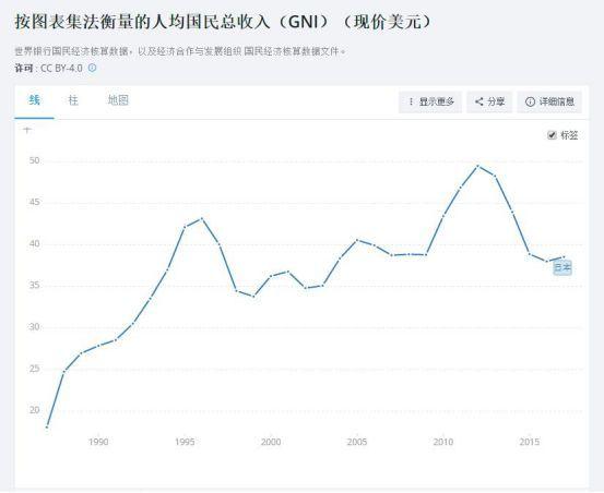 人均gni_宗申gni125摩托车仪表