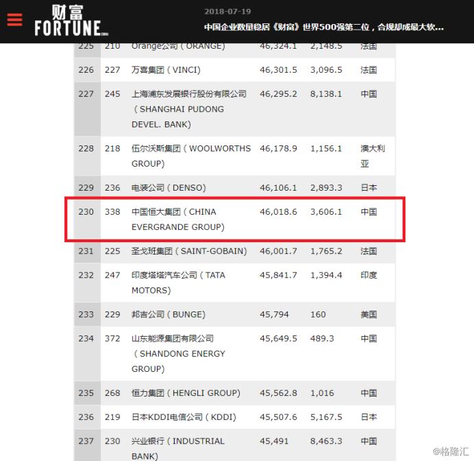 [原创]世界500强榜单三年飙升266名,中国恒大(03333.HK)凭什么高歌猛进?(图)