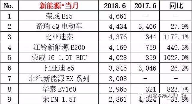 2018年6月国内新能源汽车销量排行榜出炉!