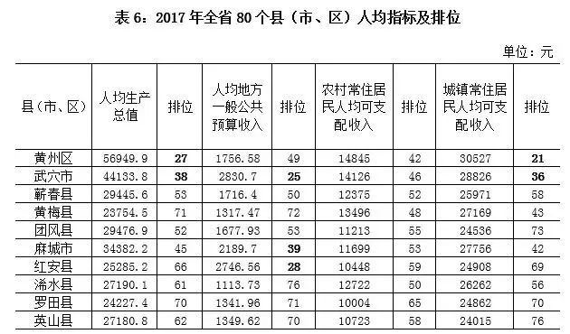 2017黄冈各县经济gdp_黄冈的各个县