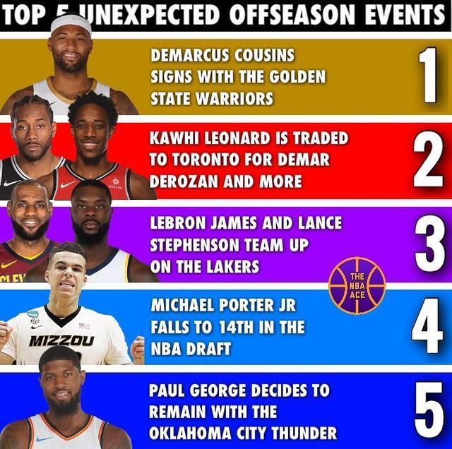 原创]NBA今夏最离奇的5件事 状元热门变14号秀 詹皇考神谁更让人吃惊?(图)