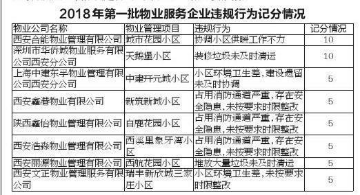 [原创]西安丽源物业等8家物业公司因违规被西安房管部门记分公示(图)