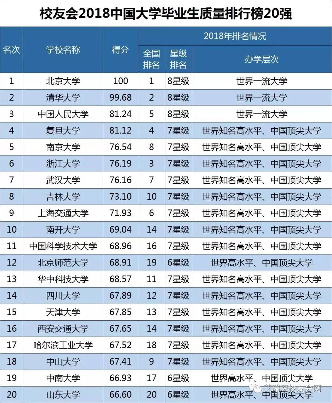 2018年中国大学排行_中国未来教育十大重要趋势 中国最好大学排名遭质