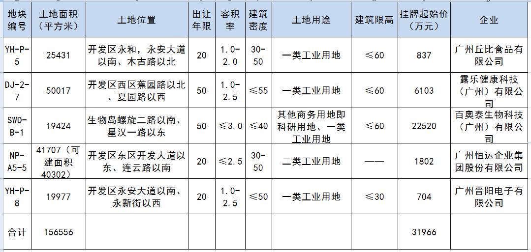 [原创]生物医药独角兽广州建研发基地!开发区五工业地均底价成交(图)