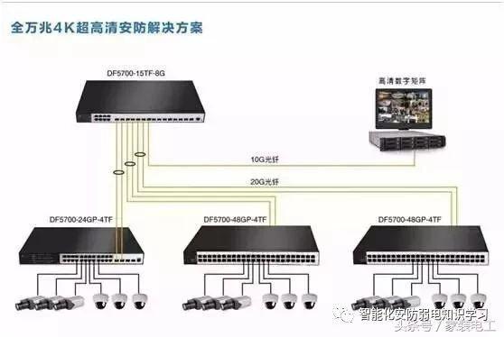 网络视频监控系统安装图解