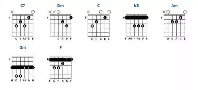 g调常用和弦图:   a调常用和弦图:   b调常用和弦图:   d调常用和弦图:   e调常用和弦图:   f调常用和弦图: