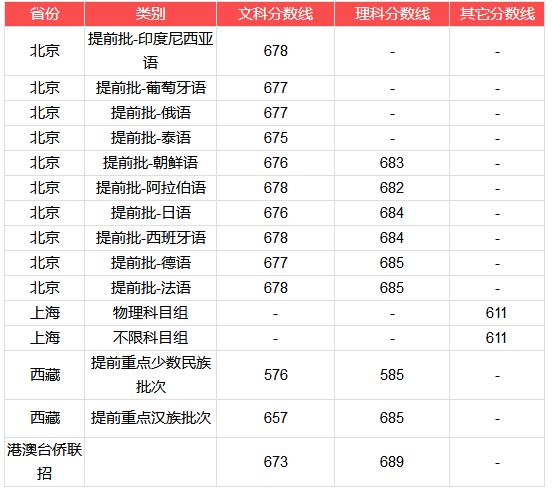 2018年北京大学在全国各省市高考文理科录取分数线汇总