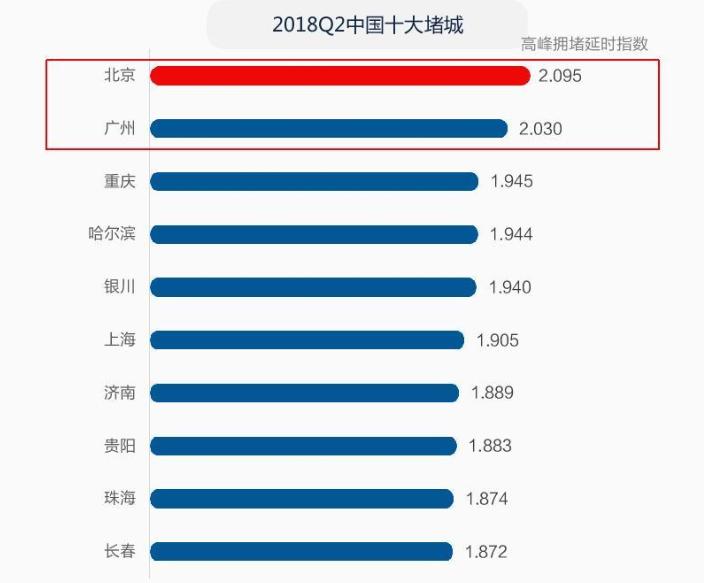 [原创]高德地图发布2018Q2交通报告 中国十大堵城都堵在了哪?(图)